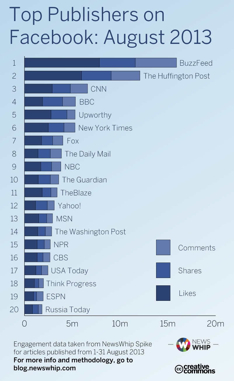 Facebook Publisher Charts August 2013